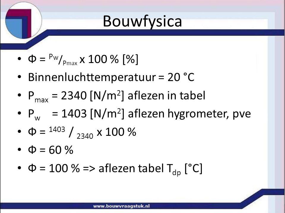 Bouwfysica Ф = Pw/Pmax x 100 % [%] Binnenluchttemperatuur = 20 °C